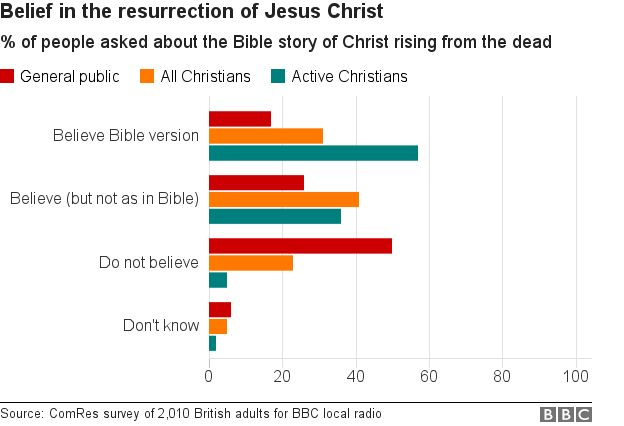 BBC study on beliefs about the resurrection