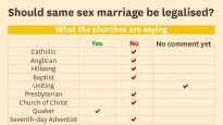 Should same sex marriage be legalised?