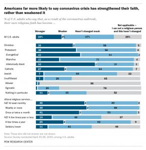 Pew Research results