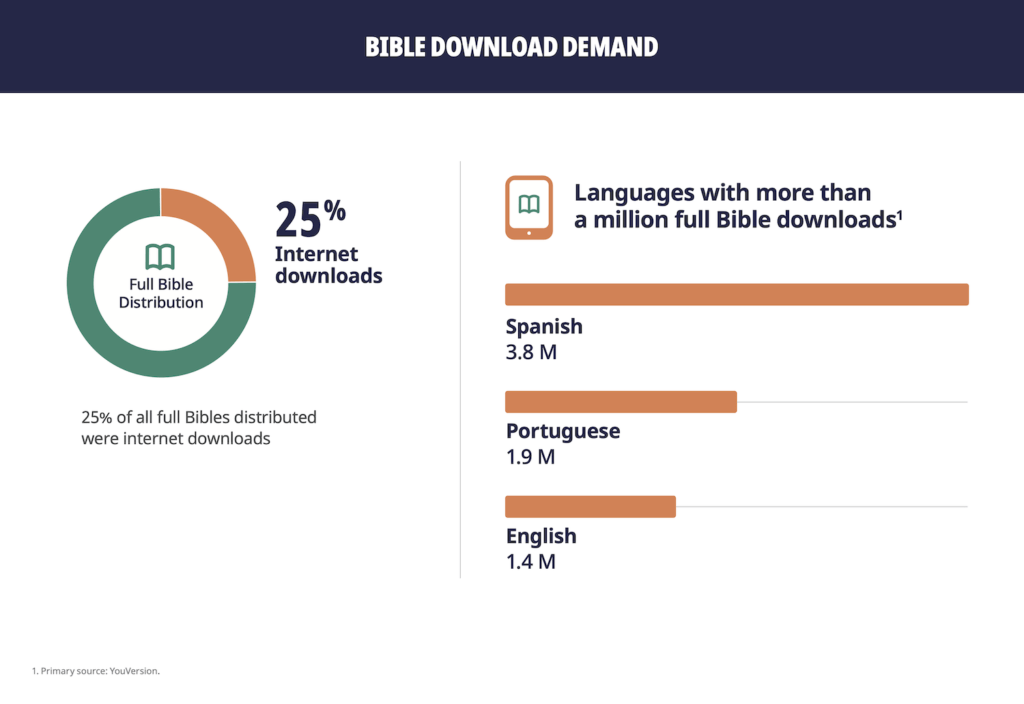 United Bible Society download stats 2019